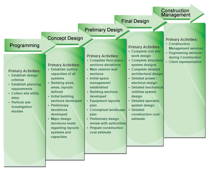 consulting-planning-design