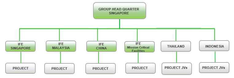 groupstructure